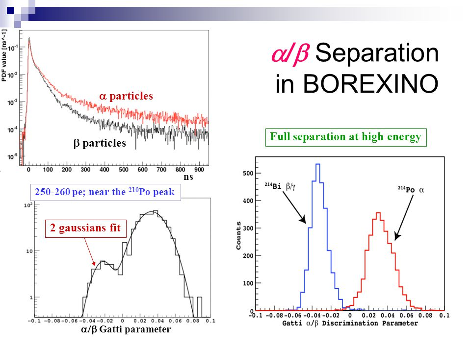  /  Separation in BOREXINO  particles  particles 250-260 pe; near the 210 Po peak 2 gaussians fit Full separation at high energy ns  Gatti parameter