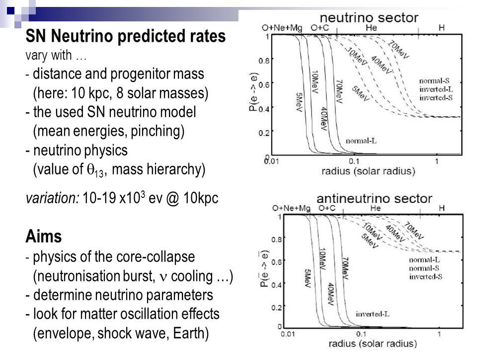 SN Neutrino predicted rates vary with … - distance and progenitor mass (here: 10 kpc, 8 solar masses) - the used SN neutrino model (mean energies, pinching) - neutrino physics (value of  13, mass hierarchy) variation: 10-19 x10 3 ev @ 10kpc Aims - physics of the core-collapse (neutronisation burst, cooling …) - determine neutrino parameters - look for matter oscillation effects (envelope, shock wave, Earth)