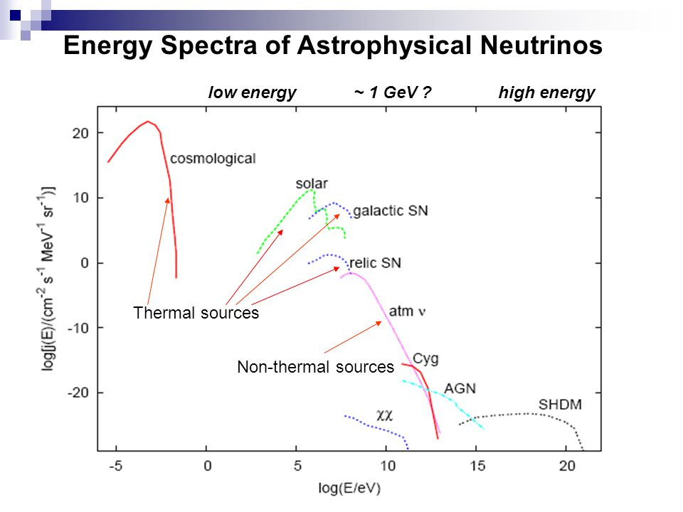 Energy Spectra of Astrophysical Neutrinos Non-thermal sources Thermal sources low energy ~ 1 GeV .