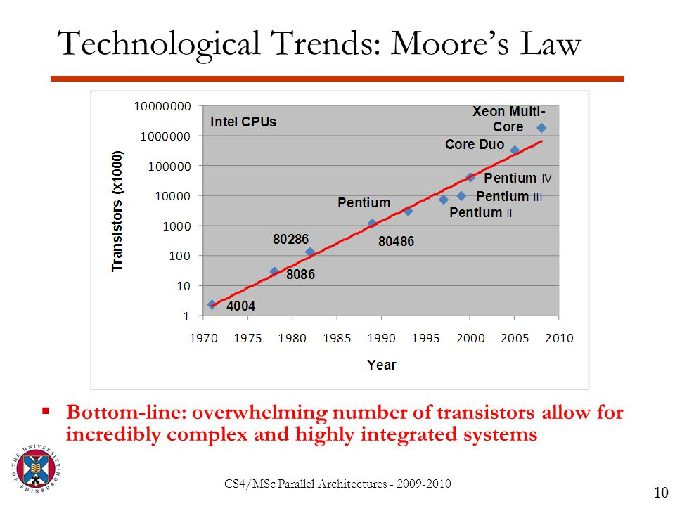 CS4/MSc Parallel Architectures - 2009-2010 Technological Trends: Moore's Law 10  Bottom-line: overwhelming number of transistors allow for incredibly complex and highly integrated systems