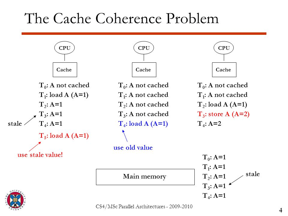 CS4/MSc Parallel Architectures - 2009-2010 The Cache Coherence Problem 4 CPU Main memory CPU Cache T 0 : A=1 T 0 : A not cached T 1 : load A (A=1) T 1 : A=1 T 1 : A not cached T 2 : load A (A=1)T 2 : A not cachedT 2 : A=1 T 3 : store A (A=2)T 3 : A not cachedT 3 : A=1 stale T 4 : load A (A=1)T 4 : A=1T 4 : A=2 T 4 : A=1 use old value T 5 : load A (A=1) use stale value!