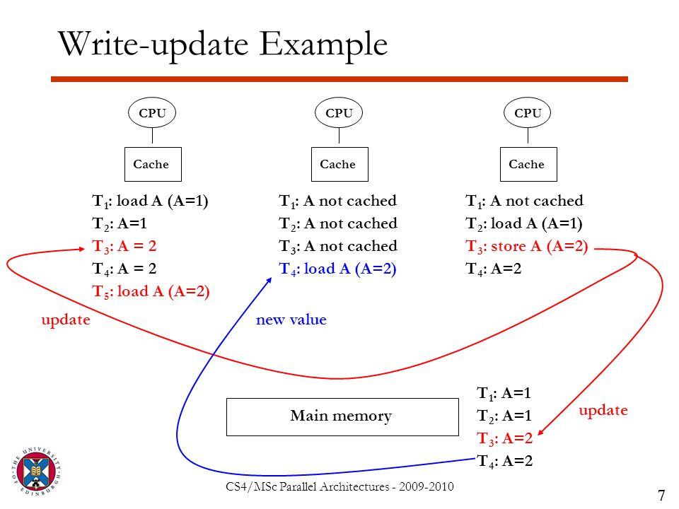 CS4/MSc Parallel Architectures - 2009-2010 Write-update Example 7 CPU Main memory CPU Cache T 1 : load A (A=1) T 1 : A=1 T 1 : A not cached T 2 : load A (A=1)T 2 : A not cachedT 2 : A=1 T 3 : store A (A=2)T 3 : A not cachedT 3 : A = 2 update T 4 : load A (A=2)T 4 : A = 2 new value T 5 : load A (A=2)