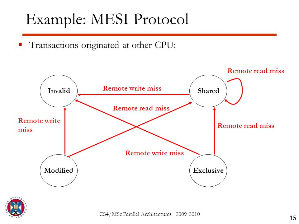 CS4/MSc Parallel Architectures - 2009-2010 Example: MESI Protocol  Transactions originated at other CPU: 15 InvalidShared ModifiedExclusive Remote write miss Remote read miss Remote write miss Remote read miss Remote write miss