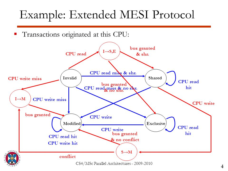CS4/MSc Parallel Architectures - 2009-2010 Example: Extended MESI Protocol  Transactions originated at this CPU: 4 InvalidShared Modified CPU write miss CPU write CPU write hit CPU read hit Exclusive CPU read hit CPU read miss & shr.
