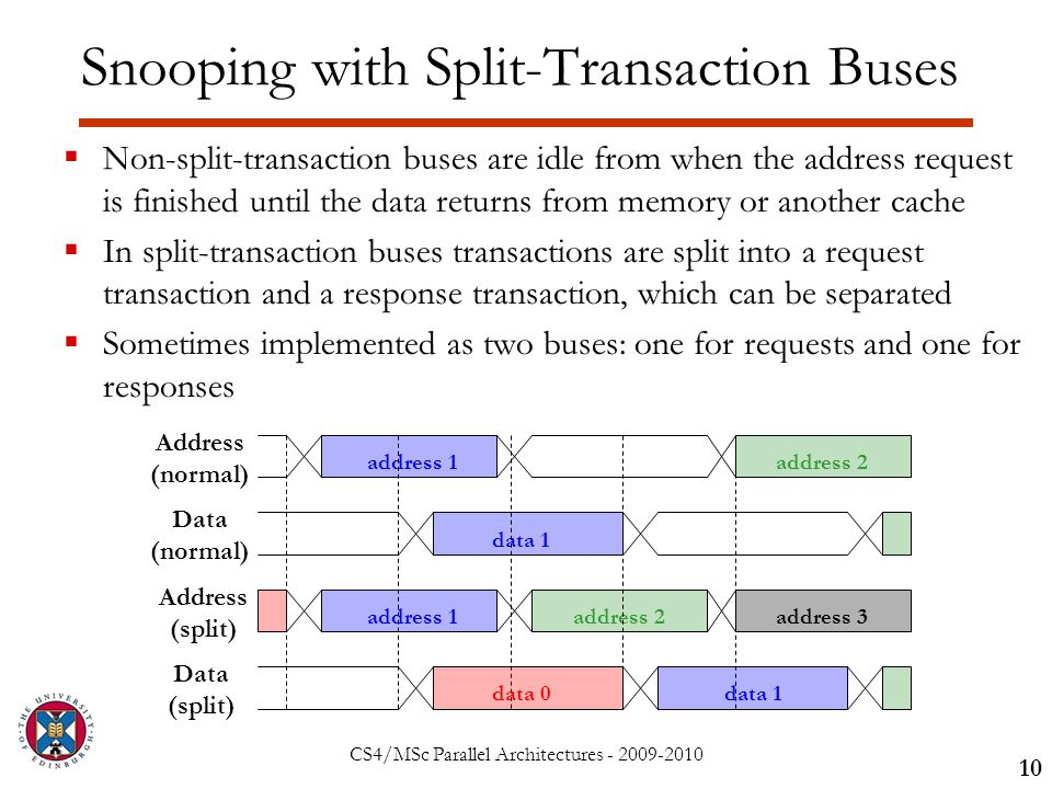 CS4/MSc Parallel Architectures - 2009-2010  Non-split-transaction buses are idle from when the address request is finished until the data returns from memory or another cache  In split-transaction buses transactions are split into a request transaction and a response transaction, which can be separated  Sometimes implemented as two buses: one for requests and one for responses 10 Snooping with Split-Transaction Buses Address (normal) address 1 address 2 Data (normal) data 1 Address (split) address 1address 3 Data (split) data 0data 1