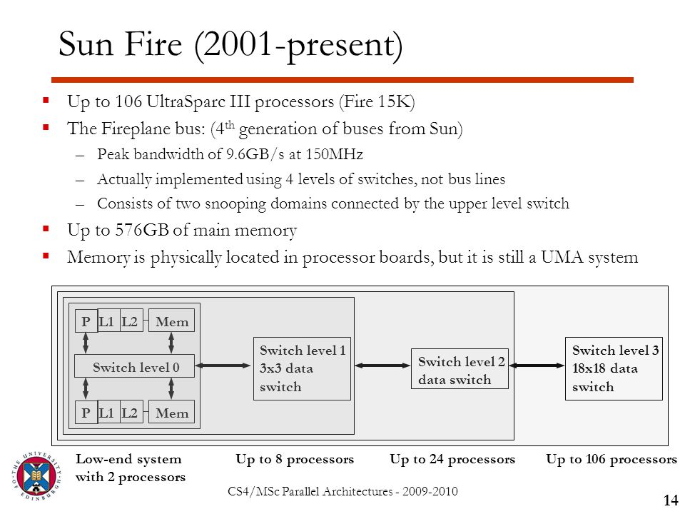 CS4/MSc Parallel Architectures - 2009-2010 Sun Fire (2001-present)  Up to 106 UltraSparc III processors (Fire 15K)  The Fireplane bus: (4 th generation of buses from Sun) –Peak bandwidth of 9.6GB/s at 150MHz –Actually implemented using 4 levels of switches, not bus lines –Consists of two snooping domains connected by the upper level switch  Up to 576GB of main memory  Memory is physically located in processor boards, but it is still a UMA system 14 PL1Mem Switch level 0 PL1Mem L2 Switch level 1 3x3 data switch Low-end system with 2 processors Up to 8 processors Switch level 2 data switch Switch level 3 18x18 data switch Up to 106 processorsUp to 24 processors
