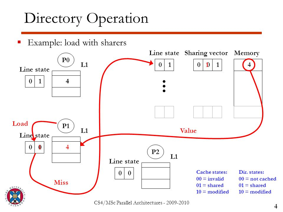 CS4/MSc Parallel Architectures - 2009-2010 Directory Operation  Example: load with sharers 4 Sharing vector 00101 Line stateMemory 4 P0 L1 01 Line state P1 L1 00 Line state P2 L1 00 Line state Cache states: 00 = invalid 01 = shared 10 = modified Dir.