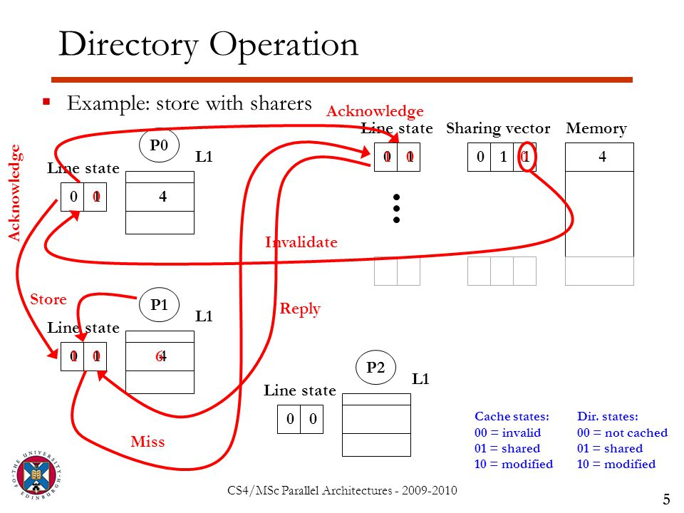 CS4/MSc Parallel Architectures - 2009-2010 Directory Operation  Example: store with sharers 5 Sharing vector 01101 Line stateMemory 4 P0 L1 01 Line state P1 L1 01 Line state P2 L1 00 Line state Cache states: 00 = invalid 01 = shared 10 = modified Dir.