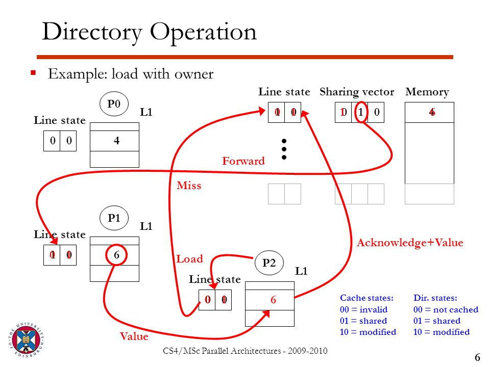 CS4/MSc Parallel Architectures - 2009-2010 Directory Operation  Example: load with owner 6 Sharing vector 01010 Line stateMemory 4 P0 L1 00 Line state P1 L1 10 Line state P2 L1 00 Line state Cache states: 00 = invalid 01 = shared 10 = modified Dir.