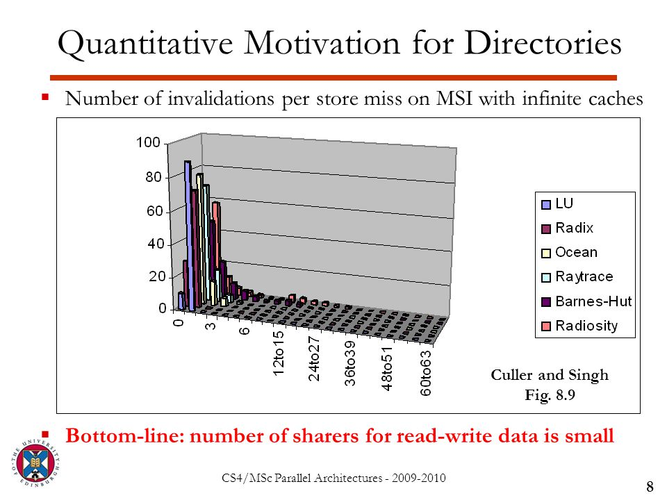 CS4/MSc Parallel Architectures - 2009-2010 Quantitative Motivation for Directories  Number of invalidations per store miss on MSI with infinite caches  Bottom-line: number of sharers for read-write data is small 8 Culler and Singh Fig.