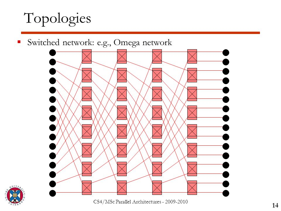 CS4/MSc Parallel Architectures - 2009-2010 Topologies  Switched network: e.g., Omega network 14
