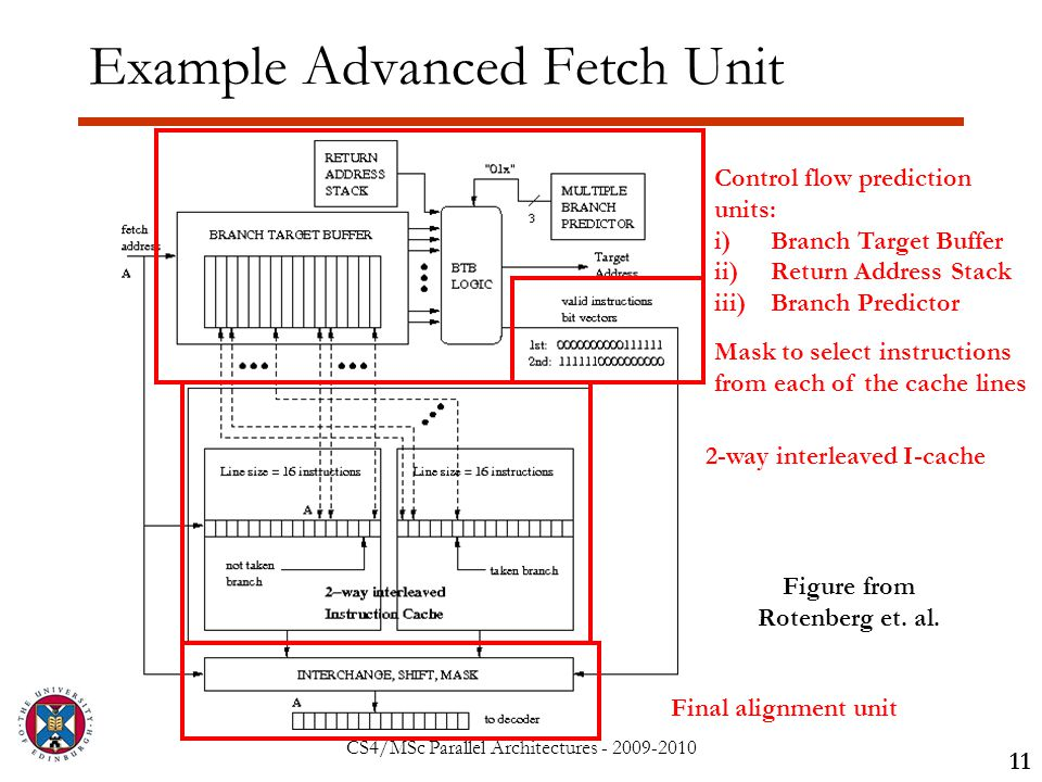 CS4/MSc Parallel Architectures - 2009-2010 Example Advanced Fetch Unit 11 Figure from Rotenberg et.