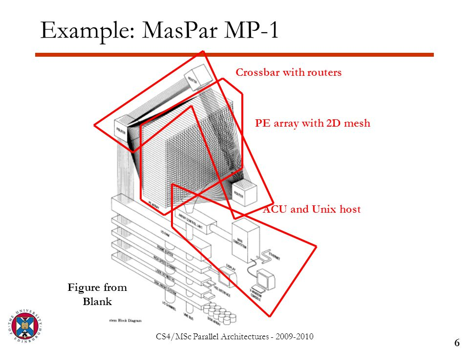 CS4/MSc Parallel Architectures - 2009-2010 Example: MasPar MP-1 6 Figure from Blank PE array with 2D mesh ACU and Unix host Crossbar with routers