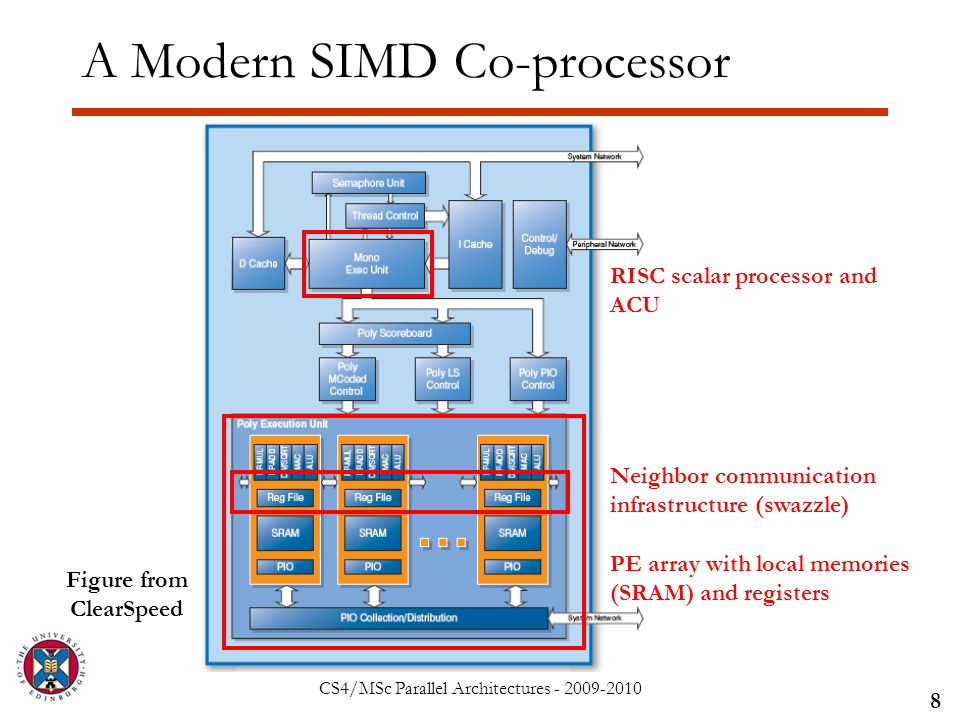 CS4/MSc Parallel Architectures - 2009-2010 A Modern SIMD Co-processor 8 Figure from ClearSpeed PE array with local memories (SRAM) and registers RISC scalar processor and ACU Neighbor communication infrastructure (swazzle)