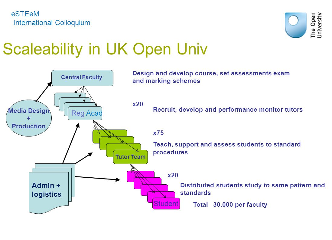 Scaleability in UK Open Univ eSTEeM International Colloquium Tutor Team Central Faculty Student Media Design + Production Reg Acad Admin + logistics Design and develop course, set assessments exam and marking schemes x20 Recruit, develop and performance monitor tutors x75 Teach, support and assess students to standard procedures x20 Distributed students study to same pattern and standards Total 30,000 per faculty