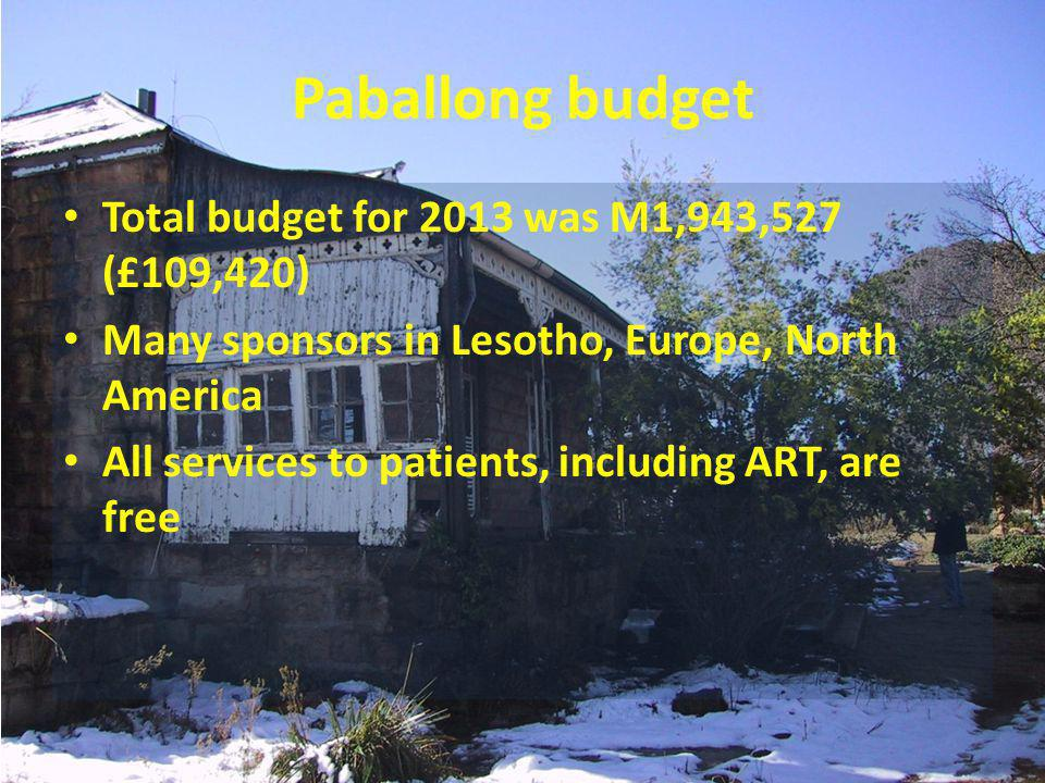 Paballong budget Total budget for 2013 was M1,943,527 (£109,420) Many sponsors in Lesotho, Europe, North America All services to patients, including ART, are free