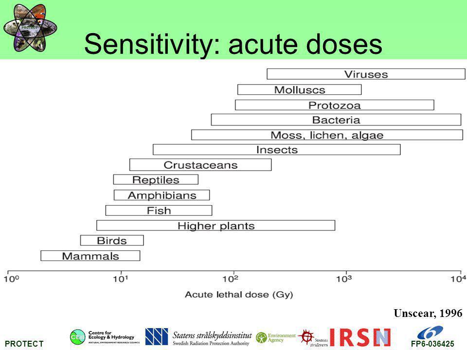 PROTECTFP6-036425 Sensitivity: acute doses Unscear, 1996