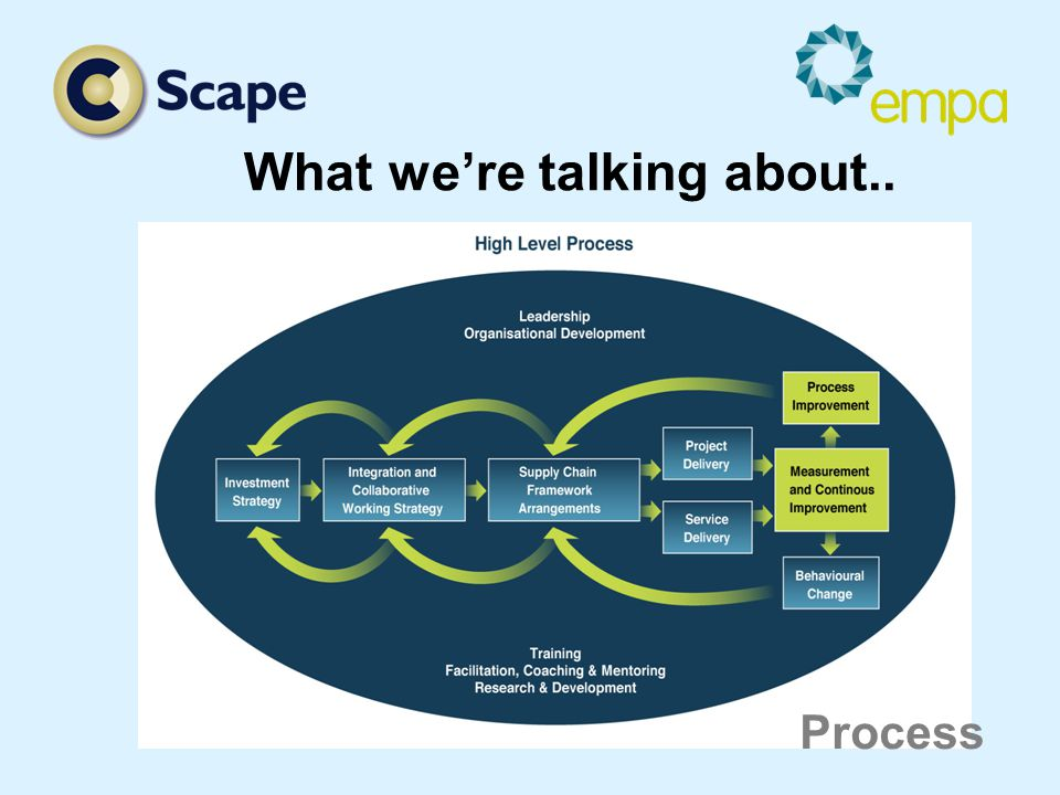 What we're talking about.. Process