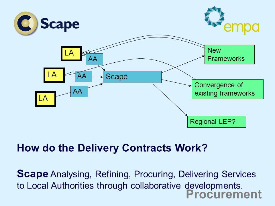 LA Scape New Frameworks Convergence of existing frameworks Regional LEP.