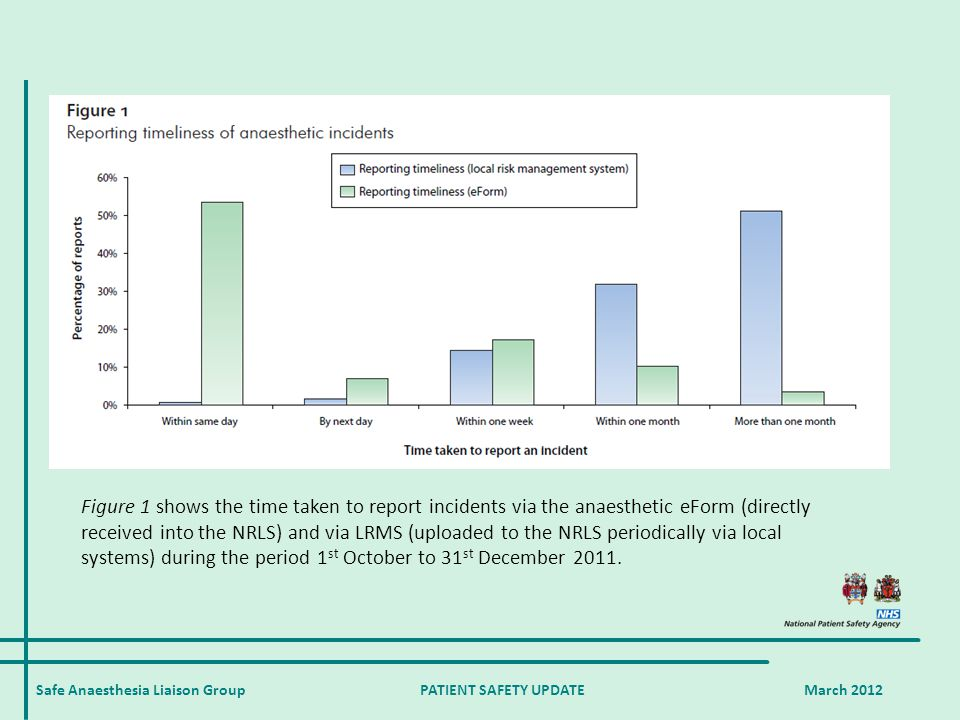 Safe Anaesthesia Liaison Group PATIENT SAFETY UPDATE March 2012 Figure 1 shows the time taken to report incidents via the anaesthetic eForm (directly received into the NRLS) and via LRMS (uploaded to the NRLS periodically via local systems) during the period 1 st October to 31 st December 2011.