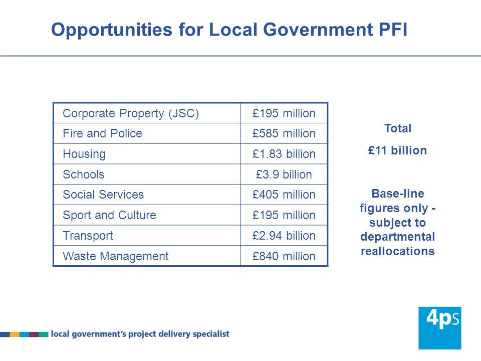 Opportunities for Local Government PFI Corporate Property (JSC)£195 million Fire and Police£585 million Housing£1.83 billion Schools£3.9 billion Socia