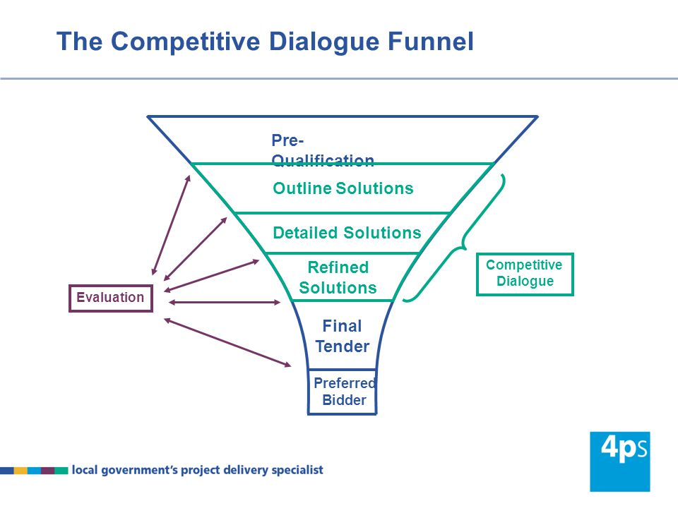 Competitive Dialogue – Outline Solutions open competitive dialogue – ITPD to all pre-qualified bidders issue ISOS to seek bidder's outline solutions initial dialogue with each pre-qualified bidder Outline solutions submitted and preliminary evaluation dialogue on outline solutions finalise evaluation to select short-list for detailed dialogue 'tweak' project documentation where necessary