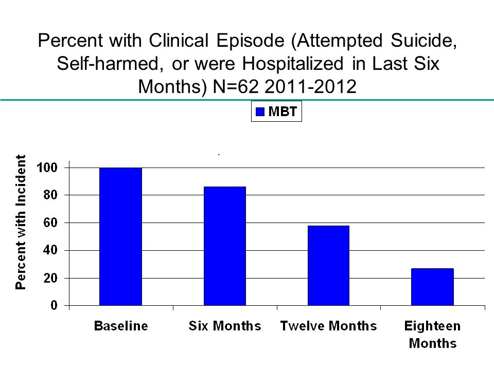 Percent with Clinical Episode (Attempted Suicide, Self-harmed, or were Hospitalized in Last Six Months) N=62 2011-2012.