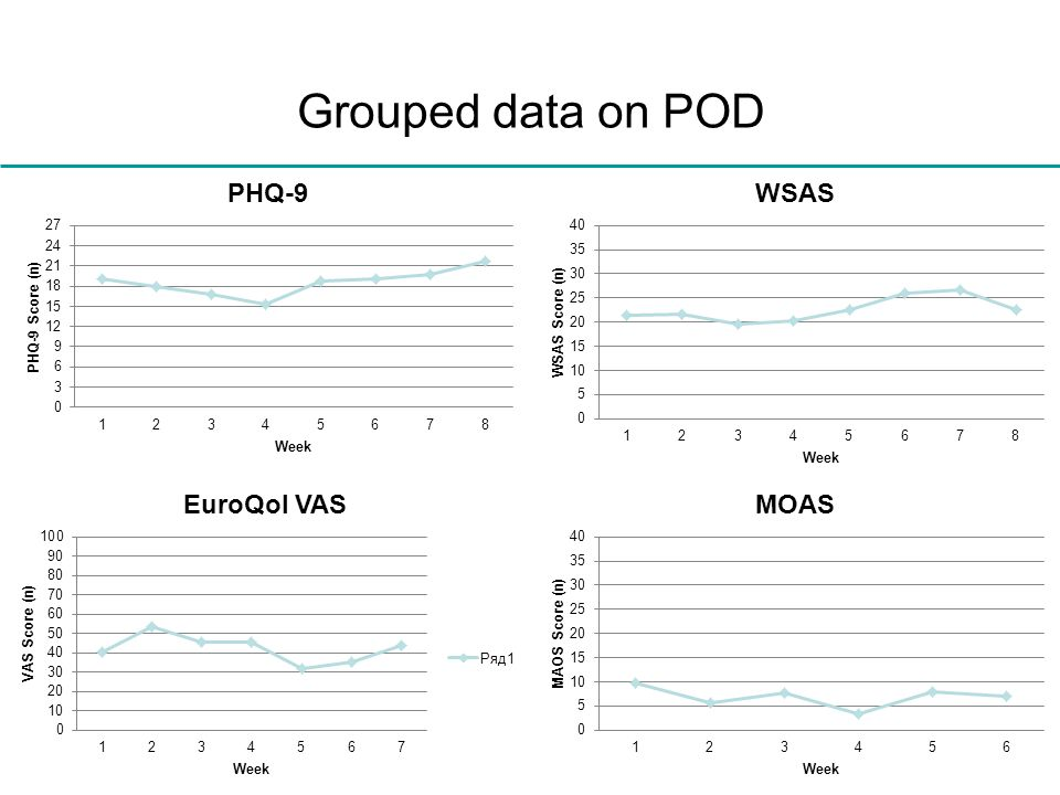 Grouped data on POD