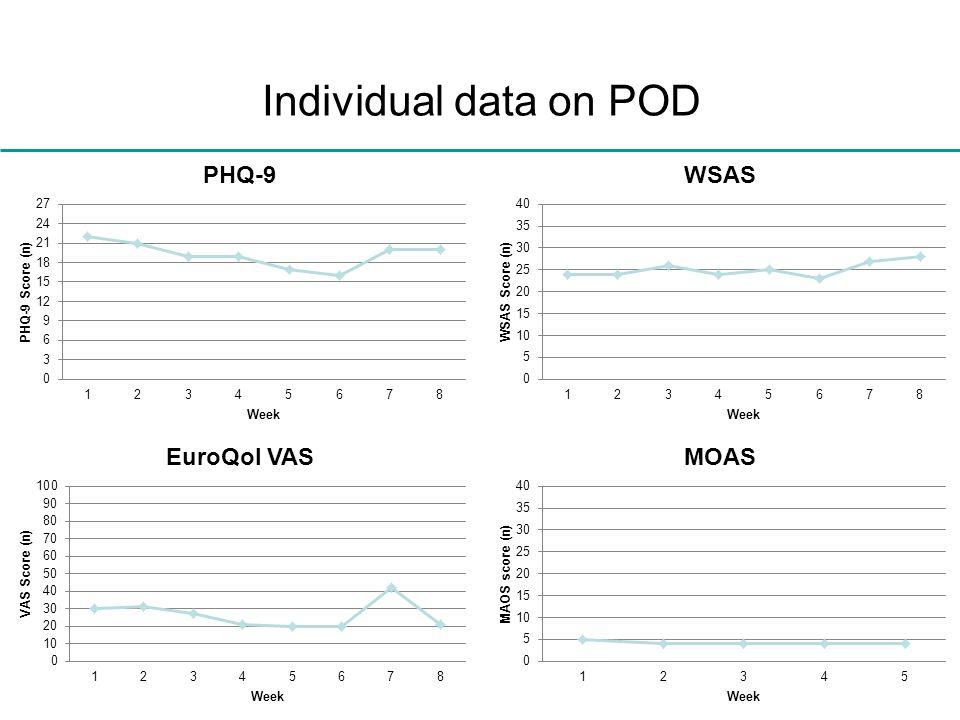 Individual data on POD