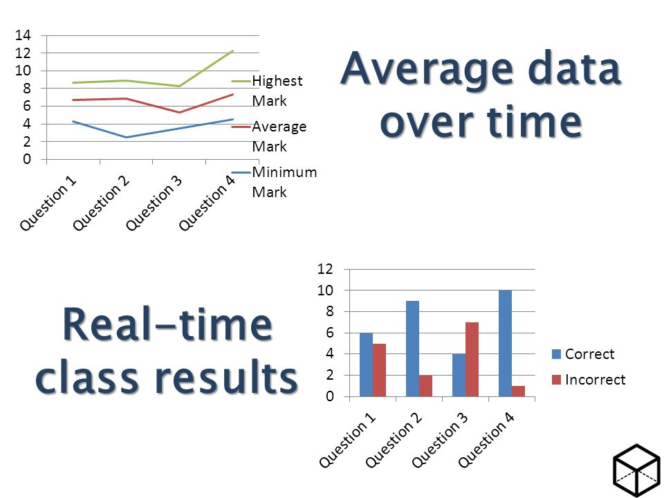 Average data over time Real-time class results