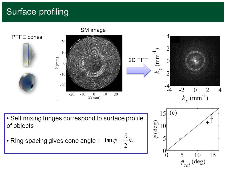 Surface profiling 2D FFT Self mixing fringes correspond to surface profile of objects Ring spacing gives cone angle : SM image PTFE cones