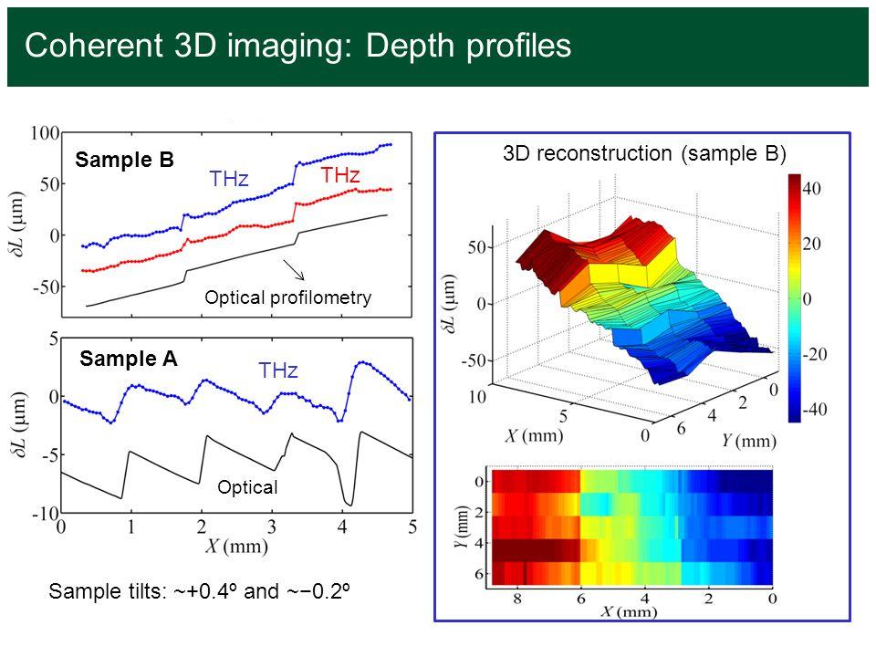 Coherent 3D imaging: Depth profiles Sample B Sample A THz Optical profilometry Sample tilts: ~+0.4º and ~−0.2º 3D reconstruction (sample B) THz Optica