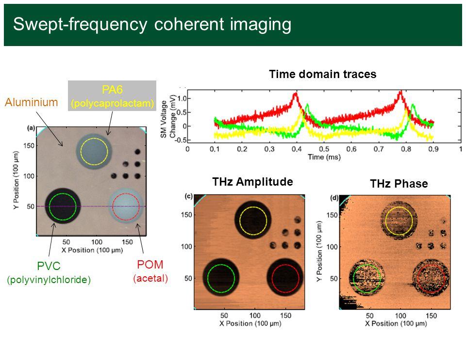 Swept-frequency coherent imaging PA6 (polycaprolactam) PVC (polyvinylchloride) POM (acetal) Aluminium THz Amplitude THz Phase Time domain traces