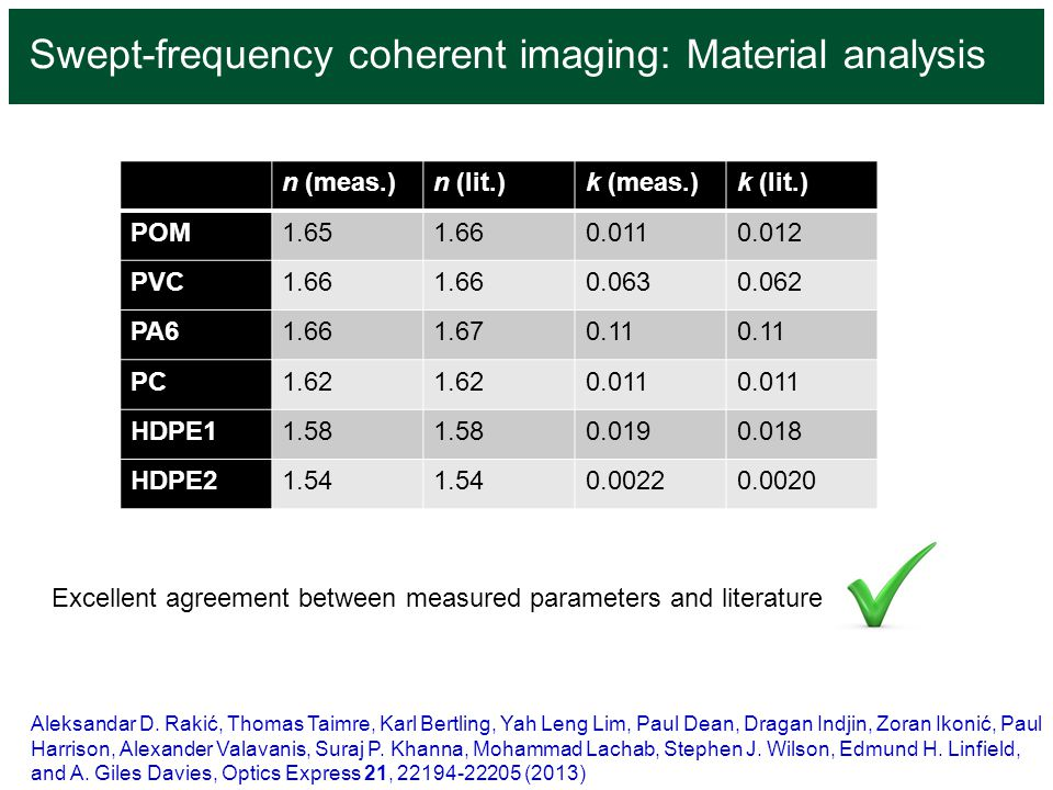 Swept-frequency coherent imaging: Material analysis n (meas.)n (lit.)k (meas.)k (lit.) POM1.651.660.0110.012 PVC1.66 0.0630.062 PA61.661.670.11 PC1.62