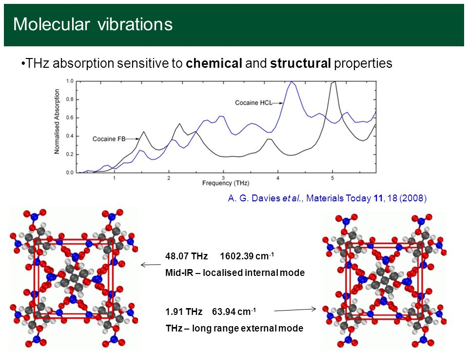 THz absorption sensitive to chemical and structural properties Molecular vibrations 1.91 THz 63.94 cm -1 THz – long range external mode 48.07 THz 1602