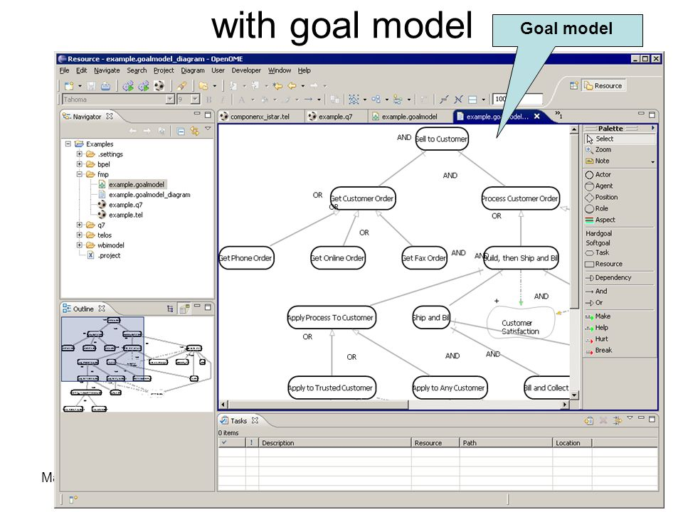 March 22, 2007Y.Yu @ open.ac.uk with goal model Goal model