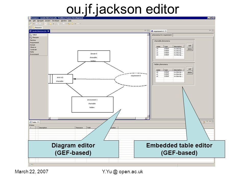 March 22, 2007Y.Yu @ open.ac.uk pfdsl text (DSL) editor DSL editor