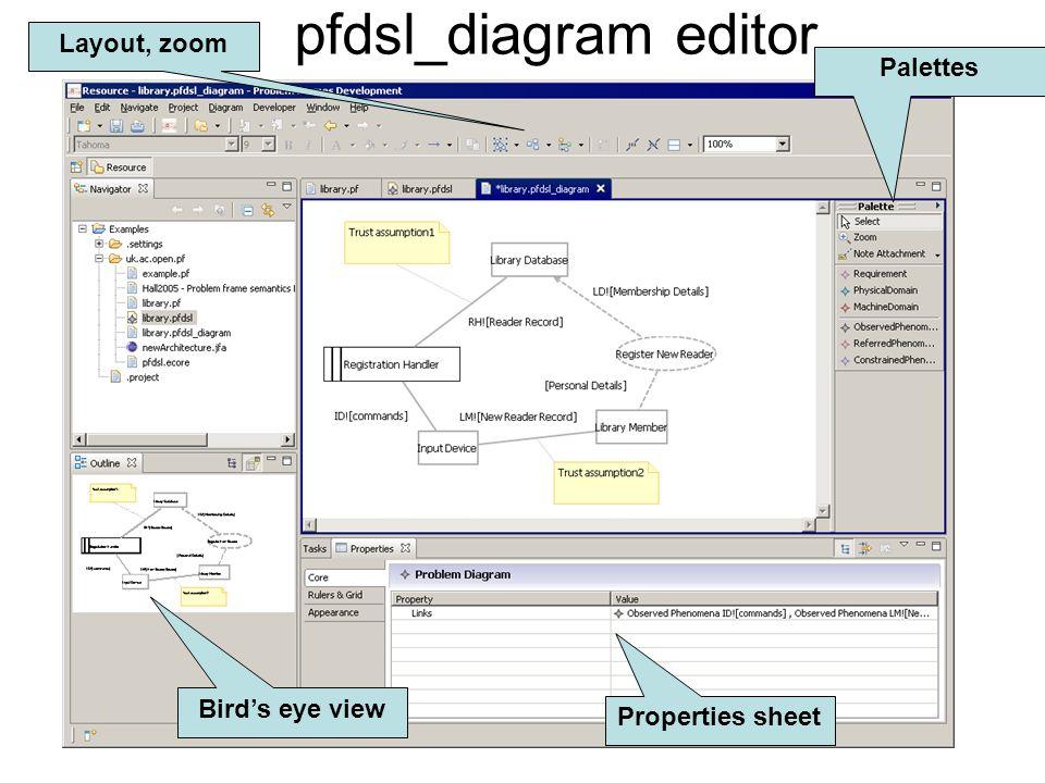 March 22, 2007Y.Yu @ open.ac.uk pfdsl_diagram editor Palettes Bird's eye view Layout, zoom Properties sheet