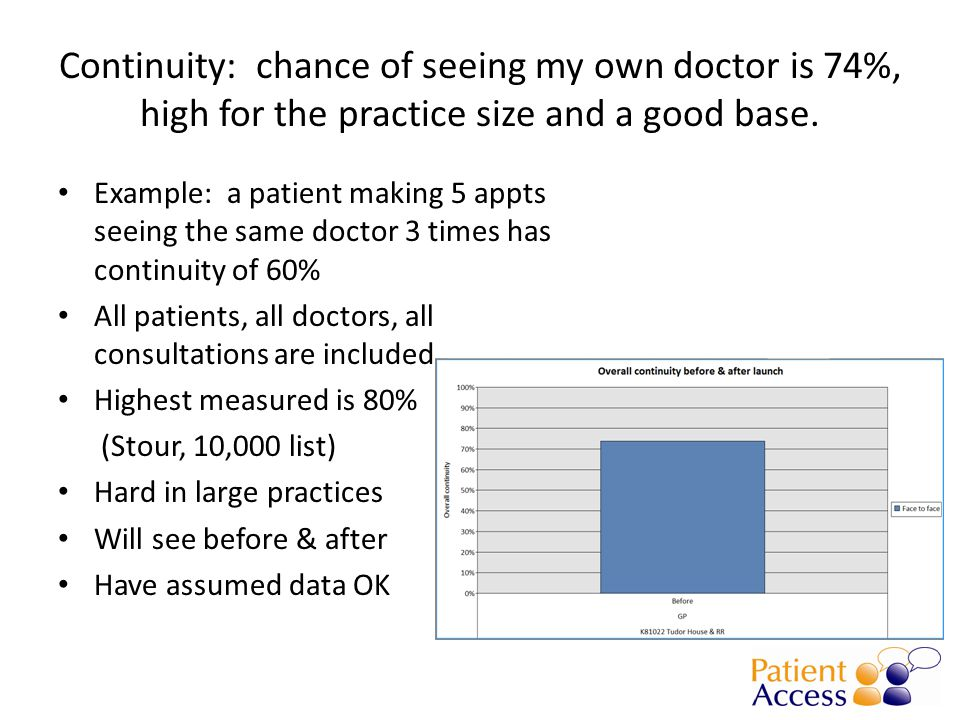 Continuity: chance of seeing my own doctor is 74%, high for the practice size and a good base.