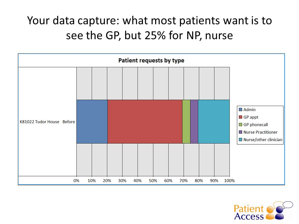 Your data capture: what most patients want is to see the GP, but 25% for NP, nurse