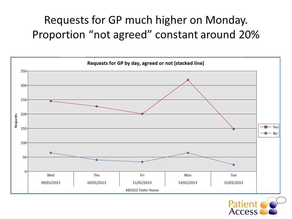 Requests for GP much higher on Monday. Proportion not agreed constant around 20%