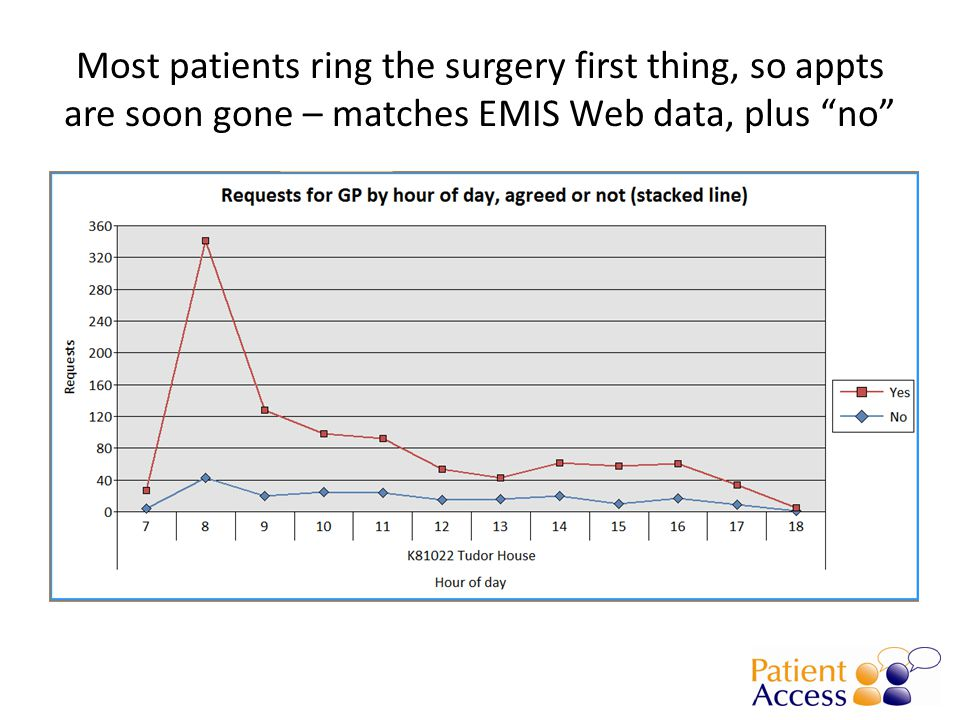 Most patients ring the surgery first thing, so appts are soon gone – matches EMIS Web data, plus no
