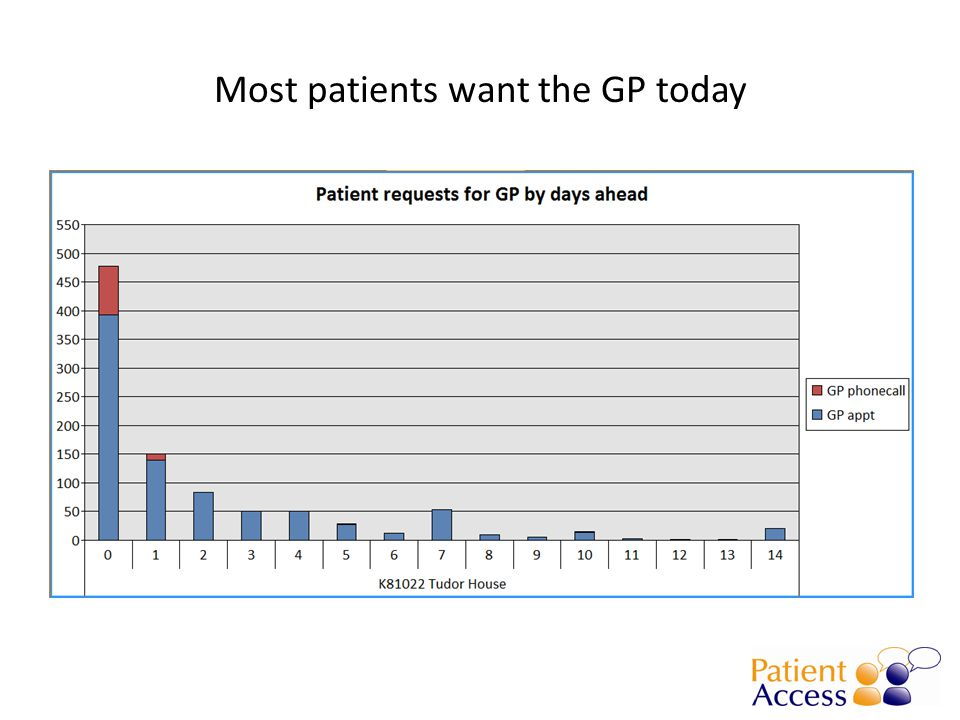 Most patients want the GP today
