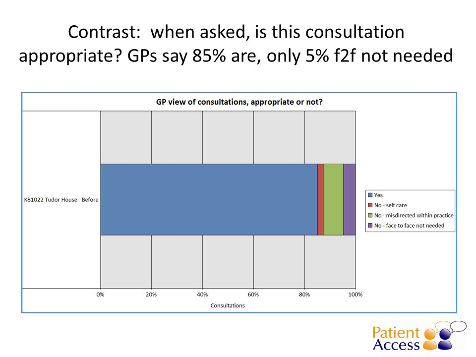 Contrast: when asked, is this consultation appropriate GPs say 85% are, only 5% f2f not needed