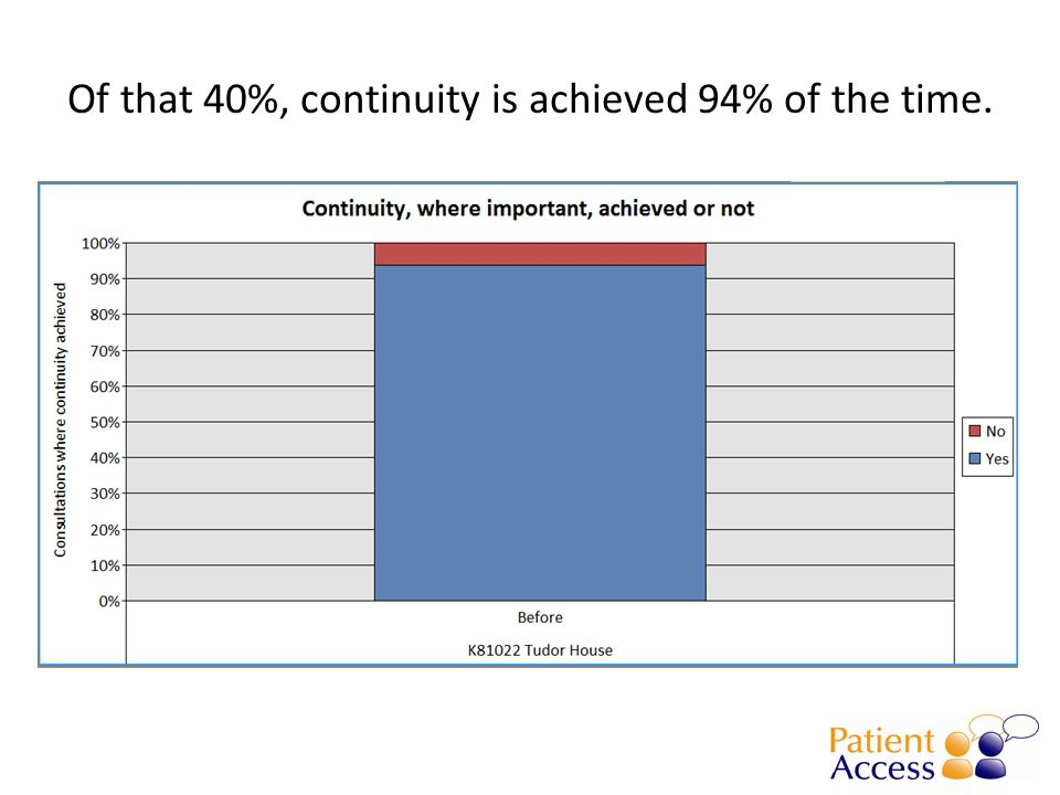 Of that 40%, continuity is achieved 94% of the time.
