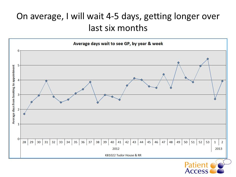 On average, I will wait 4-5 days, getting longer over last six months
