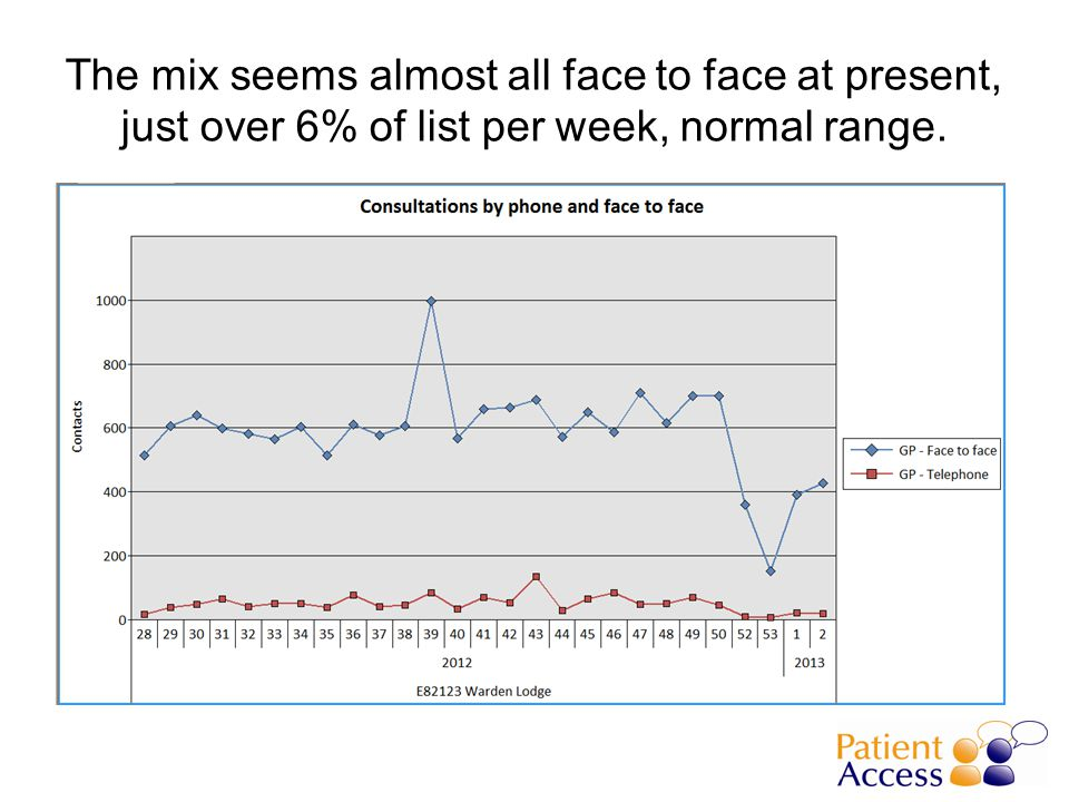 The mix seems almost all face to face at present, just over 6% of list per week, normal range.