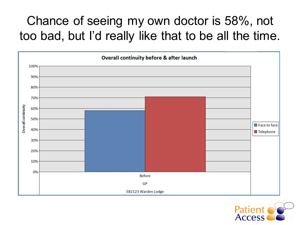 Chance of seeing my own doctor is 58%, not too bad, but I'd really like that to be all the time.
