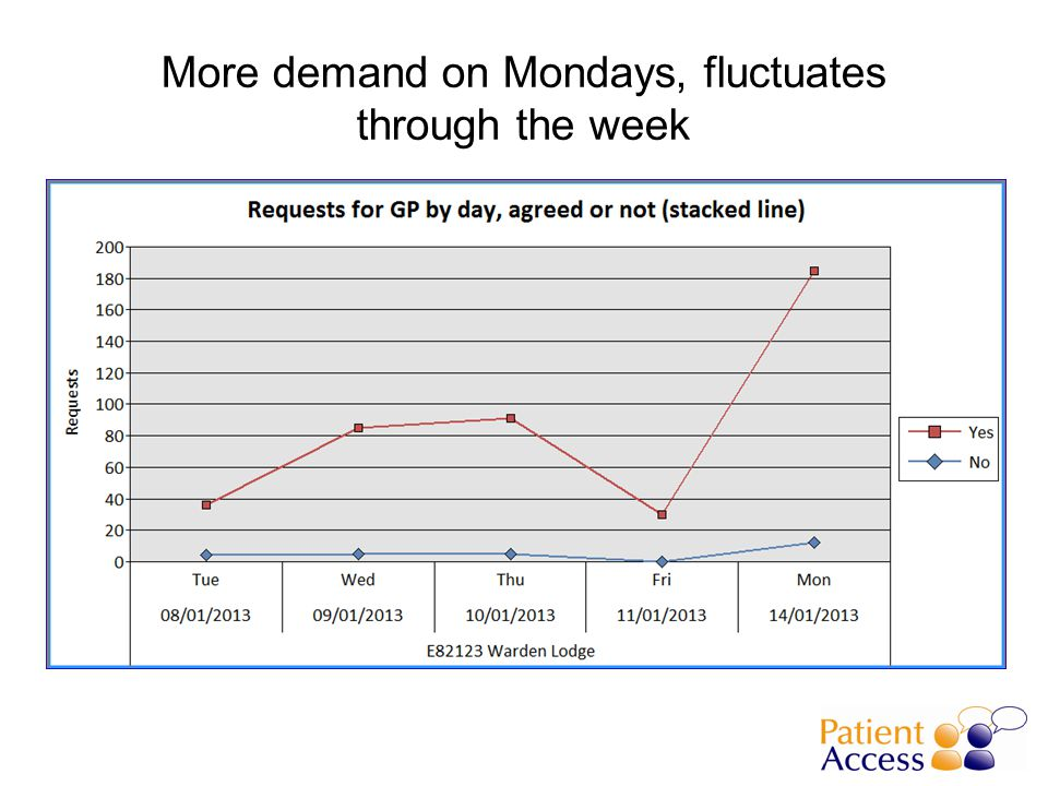 More demand on Mondays, fluctuates through the week