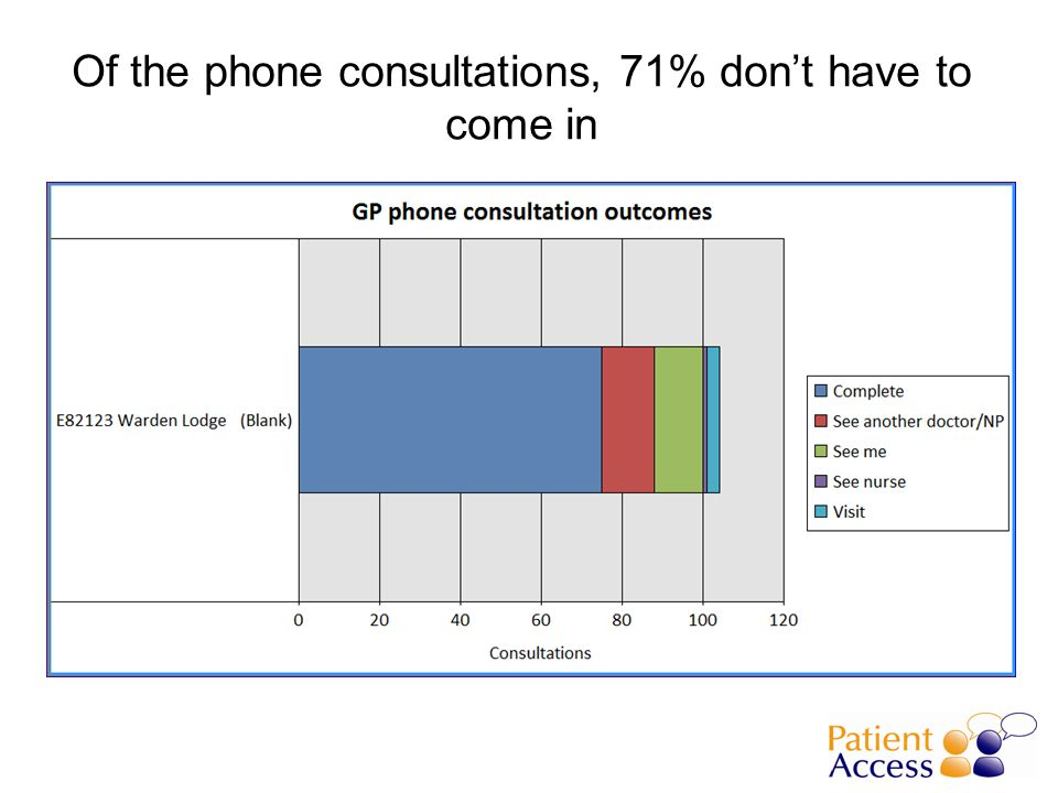 Of the phone consultations, 71% don't have to come in